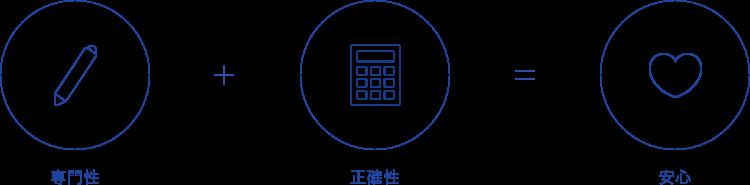 給与計算代行サービスイメージ