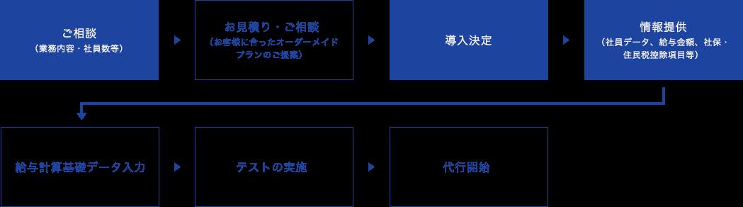 給与計算代行フローイメージ1
