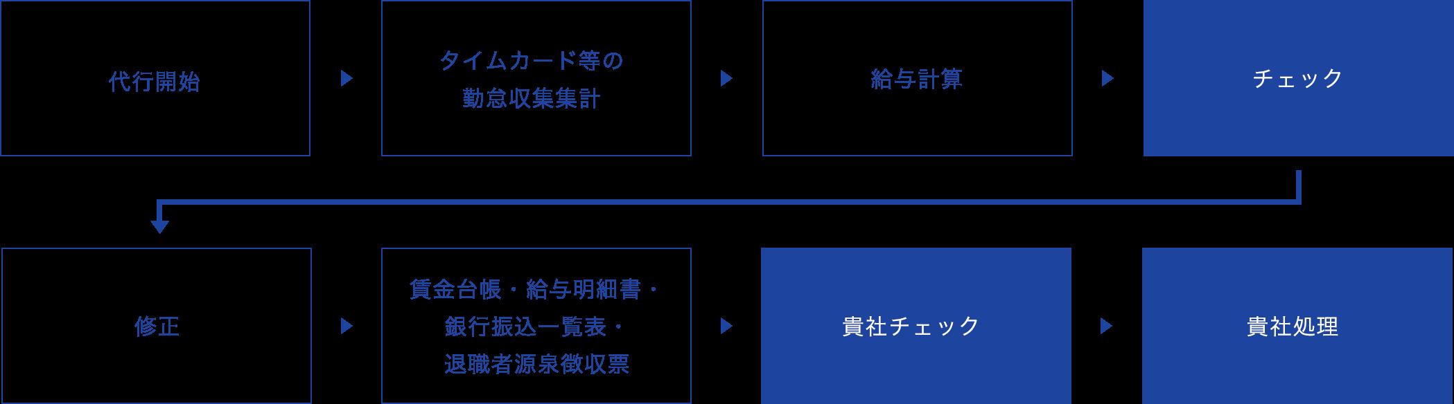 給与計算代行フローイメージ2